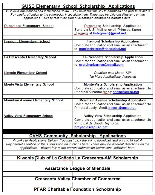 CVHS Scholarship Application Update - as of 3-26-20