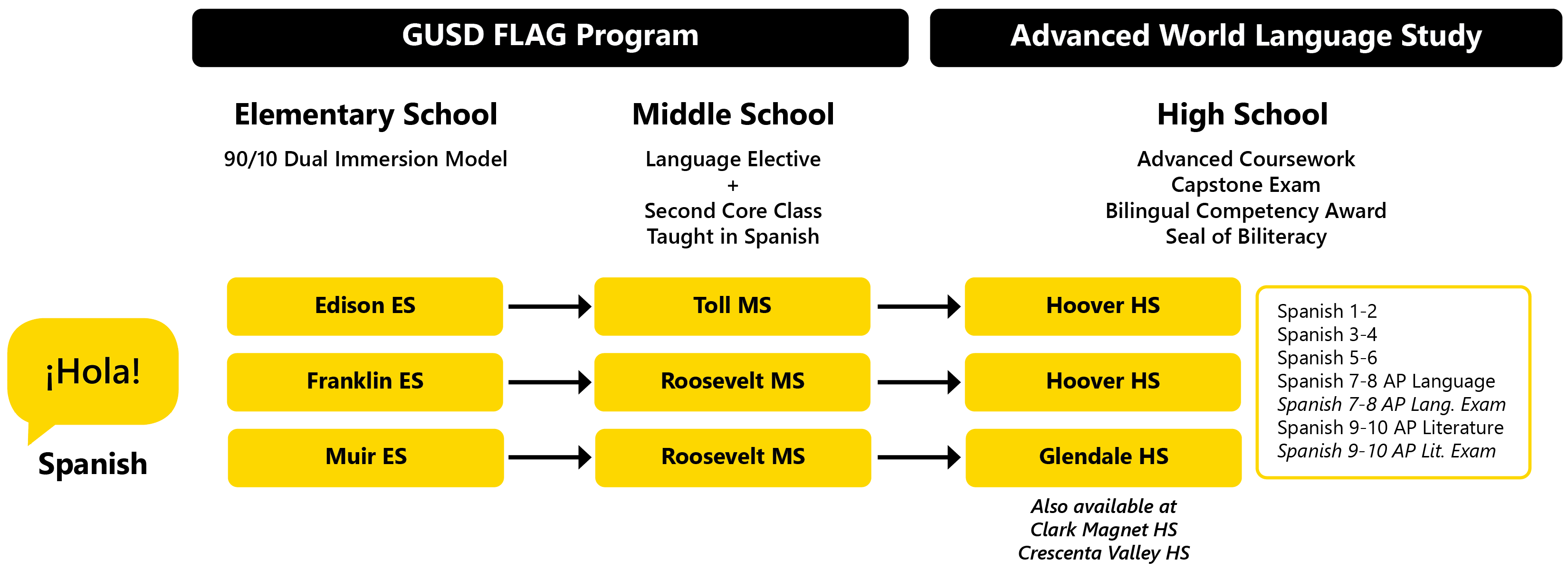 FLAG Spanish Dual Immersion / FLAG Spanish Overview