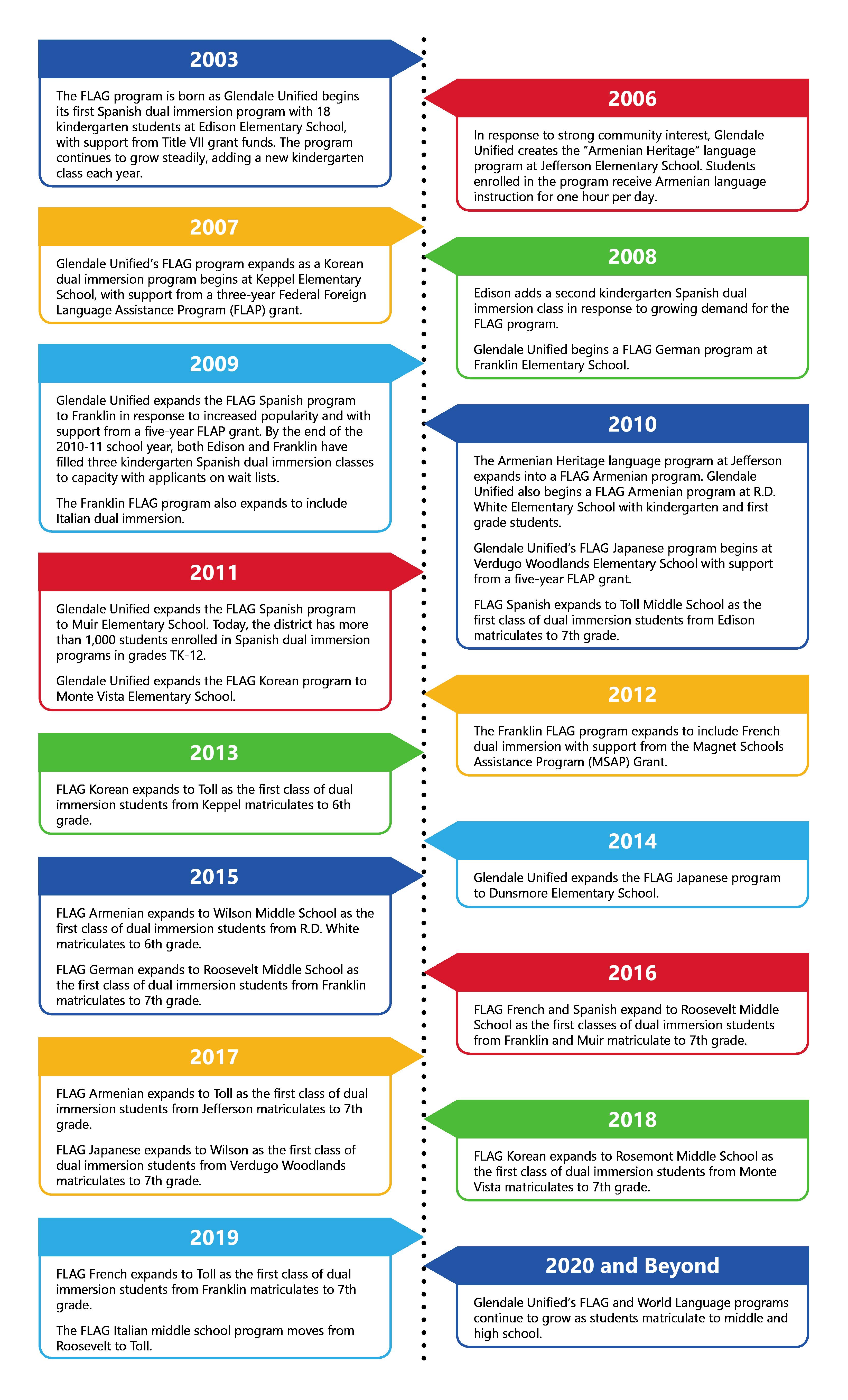 FLAG Timeline Infographic