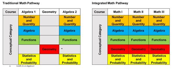 Integrated Math Pathways Infographic