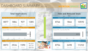 Meal Application Dashboard